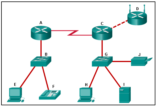 CCNA 1 Chapter 1 Exam Answer 001 (v5.02, 2015)