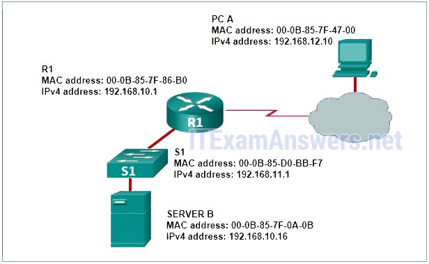 CCNA 2 (v5 0 3 + v6 0) Chapter 1 Exam Answers 2019 - 100% Full