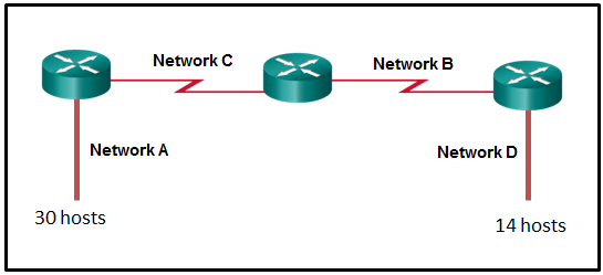 CCNA 1 Chapter 9 Exam Answer 003 (v5.02, 2015)