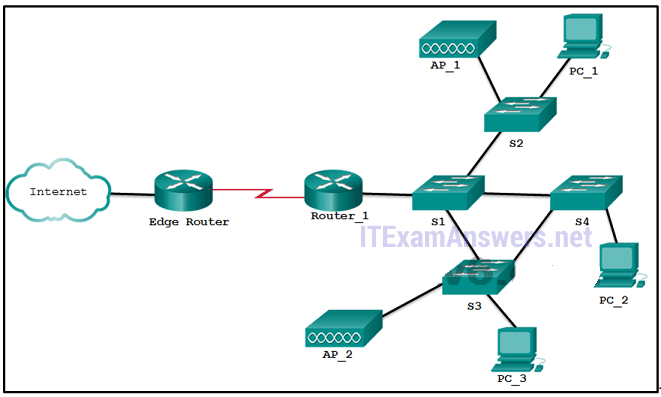 CCNA 3 v7.0 Final Exam Answers Full - Enterprise Networking, Security, and Automation 23
