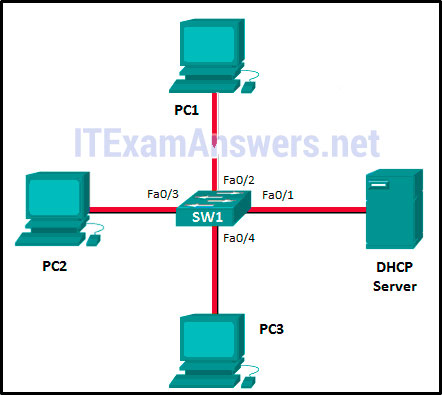 CCNA 2 (v5.0.3 + v6.0) Chapter 1 Exam Answers 2020 - 100% Full 18