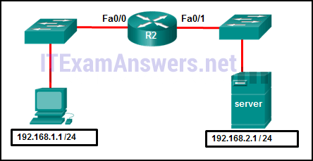 The exhibit shows router R2 connected through int fa0/0 to a switch which in turn is connected to host with an IP address 192.168.1.1 /24. R2 is connected to another switch through interface fa0/1 and the switch is connected to a server with the IP address 192.168.2.1 /24.Refer to the exhibit. A network administrator wants to permit only host 192.168.1.1 /24 to be able to access the server 192.168.2.1 /24. Which three commands will achieve this using best ACL placement practices? (Choose three.) 2