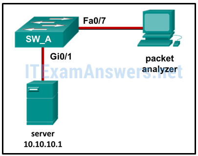 CCNA 4 Chapter 5 Exam Answers 2020 (v5.0.3 + v6.0) - Full 100% 7