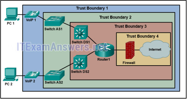 CCNA 3 v7.0 Final Exam Answers Full - Enterprise Networking, Security, and Automation 13