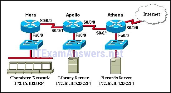 CCNA 4 Final Exam Answers 2020 (v5.0.3+v6.0) - Connecting Networks 51