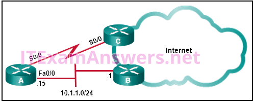 CCNA 2 (v5.0.3 + v6.0) Practice Final Exam Answers 2020 - 100% Full 2