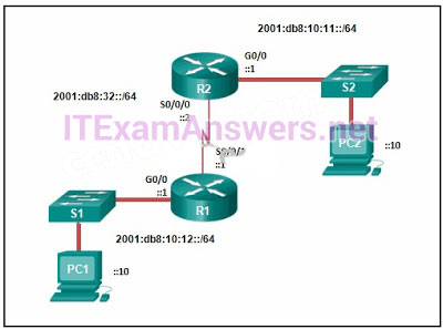 CCNA 2 v6.0 Final Exam Answers 2020 - Routing & Switching Essentials 90