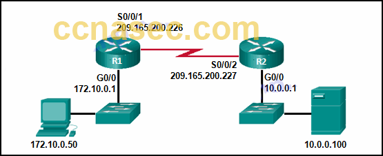 CCNA Security v2.0 Chapter 8 Exam Answers 4