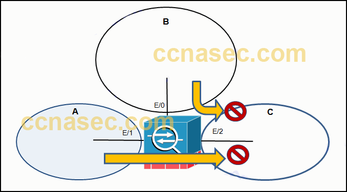 CCNA Security v2.0 Chapter 9 Exam Answers 3