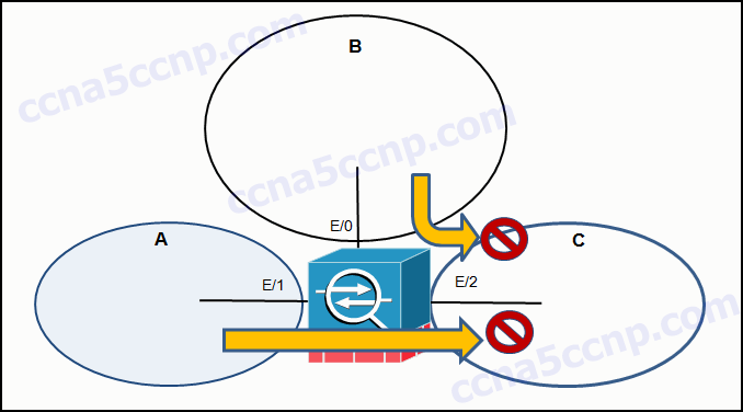 CCNA-Security-Chapter-9-Exam-Answer-v2-001.png