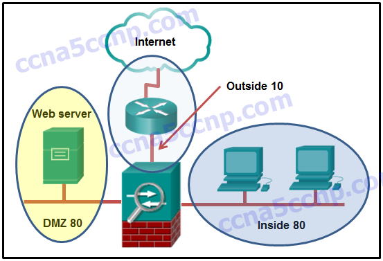 CCNA-Security-Chapter-9-Exam-Answer-v2-004.png