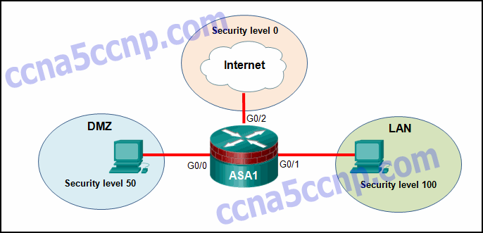 CCNA-Security-Chapter-9-Exam-Answer-v2-007.png