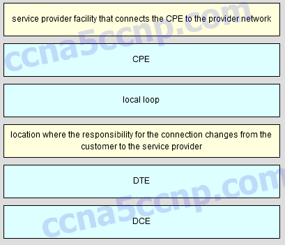 CCNA4 Chapter 2 Exam v5.03 Answer 001