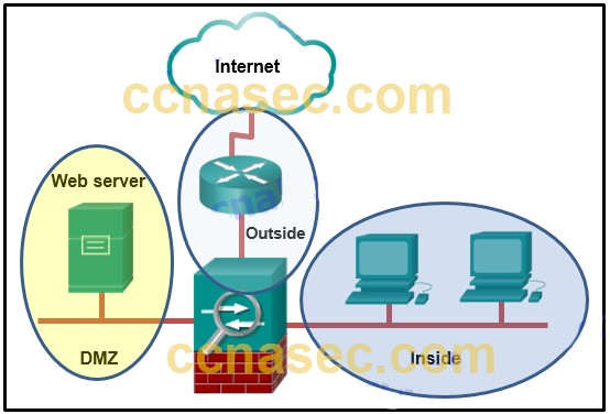 CCNA Security v2.0 Chapter 9 Exam Answers 1