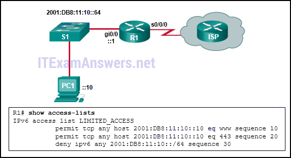 Refer to the exhibit. The IPv6 access list LIMITED_ACCESS is applied on the S0/0/0 interface of R1 in the inbound direction. Which IPv6 packets from the ISP will be dropped by the ACL on R1? 2