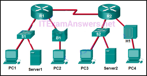 CCNA 2 v6.0 Final Exam Answers 2020 - Routing & Switching Essentials 116