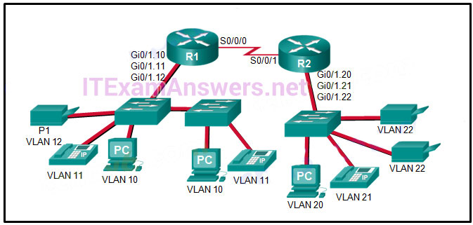 CCNA 2 v6.0 Final Exam Answers 2020 - Routing & Switching Essentials 108
