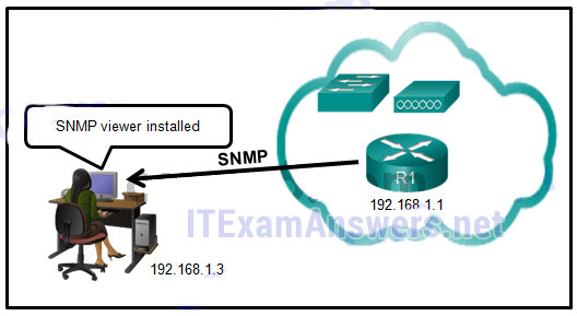 CCNA 4 Final Exam Answers 2020 (v5.0.3+v6.0) - Connecting Networks 87
