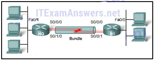 CCNA 4 Final Exam Answers 2020 (v5.0.3+v6.0) - Connecting Networks 89