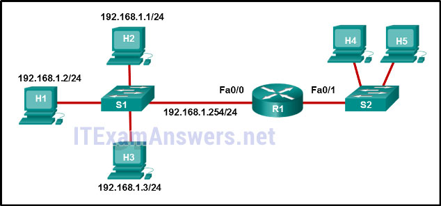 CCNA 4 Final Exam Answers 2020 (v5.0.3+v6.0) - Connecting Networks 62