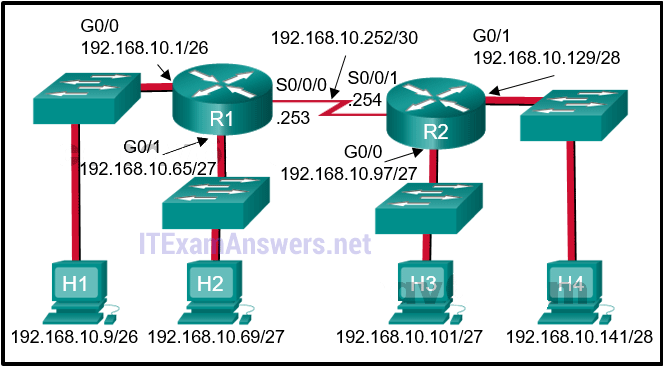 CCNA 2 (v5.0.3 + v6.0) Chapter 7 Exam Answers 2020 - 100% Full 2