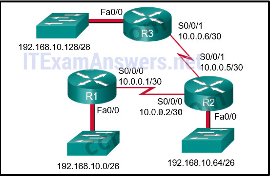 Switching, Routing, and Wireless Essentials v7.0 - SRWEv7 Practice Final Exam Answers 9