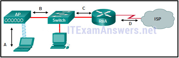 CCNA 4 Final Exam Answers 2020 (v5.0.3+v6.0) - Connecting Networks 58
