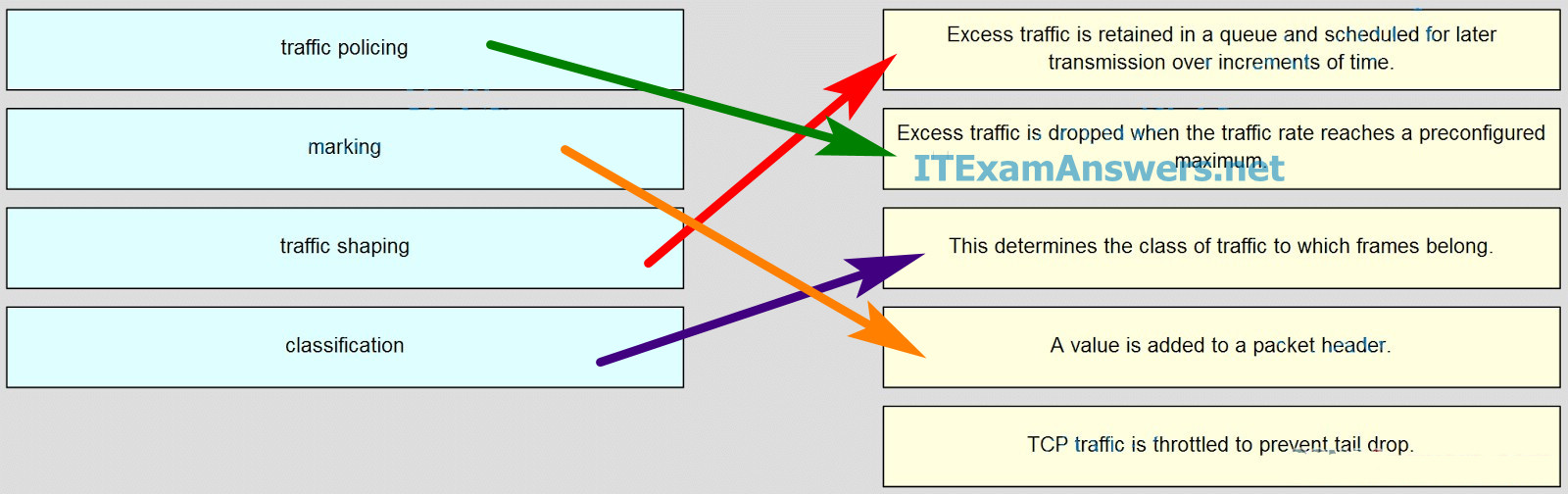 CCNA 4 Final Exam Answers 2020 (v5.0.3+v6.0) - Connecting Networks 57