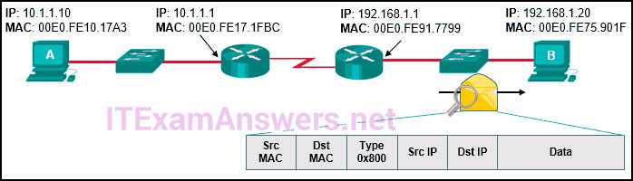 CCNA 2 (v5.0.3 + v6.0) Practice Final Exam Answers 2020 - 100% Full 32