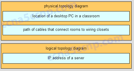 CCNA1 Final Exam v5.1 005 Answer