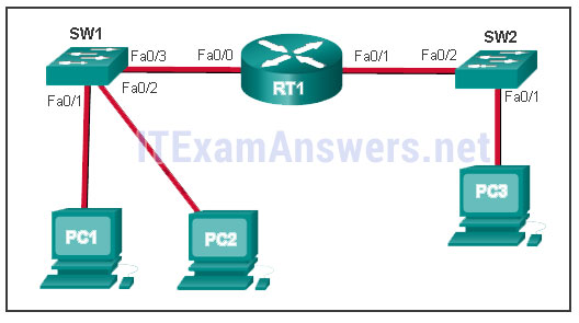 CCNA 1 (v5.1 + v6.0) Chapter 5 Exam Answers 2020 - 100% Full 2