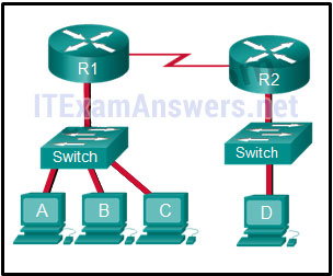 CCNA 1 (v5.1 + v6.0) Chapter 5 Exam Answers 2020 - 100% Full 3