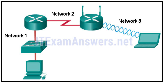 CCNA 1 (v5.1 + v6.0) Chapter 4 Exam Answers 2020 - 100% Full 3