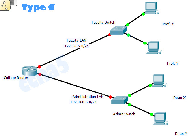 CCNA 1 v5.1+v6.0 Chapter 6 PT Practice Skills Assessment - Packet Tracer 1
