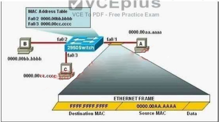 CCNA v3 (200-125) 171 Questions - Certification Exam Answers latest 41