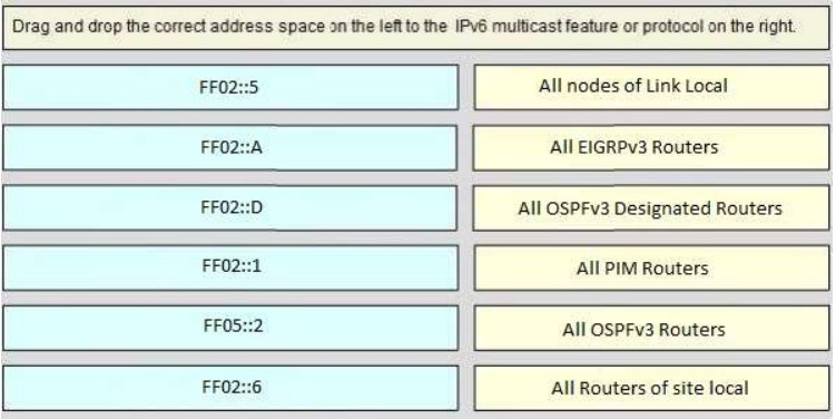 CCNA v3 (200-125) 171 Questions - Certification Exam Answers latest 49
