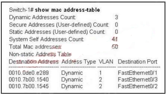 CCNA v3 (200-125) 171 Questions - Certification Exam Answers latest 56