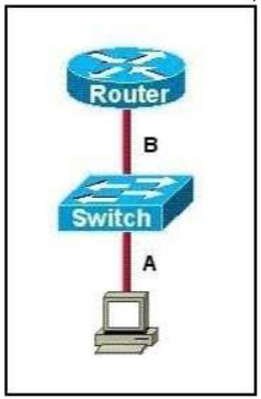 CCNA v3 (200-125) 171 Questions - Certification Exam Answers latest 38