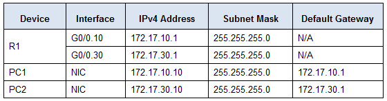 6.3.3.6 Packet Tracer - Configuring Router-on-a-Stick Inter-VLAN Routing Instructions Answers 2