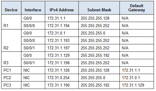 2.2.2.4 Packet Tracer - Configuring IPv4 Static and Default Routes Instructions Answers 2