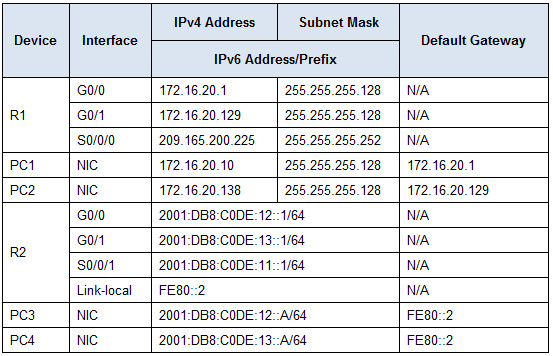 1.1.3.5 Packet Tracer - Configuring IPv4 and IPv6 Interfaces Instructions Answers 2