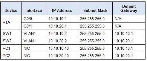 1.1.4.5 Packet Tracer - Configuring and Verifying a Small Network Instructions Answers 2