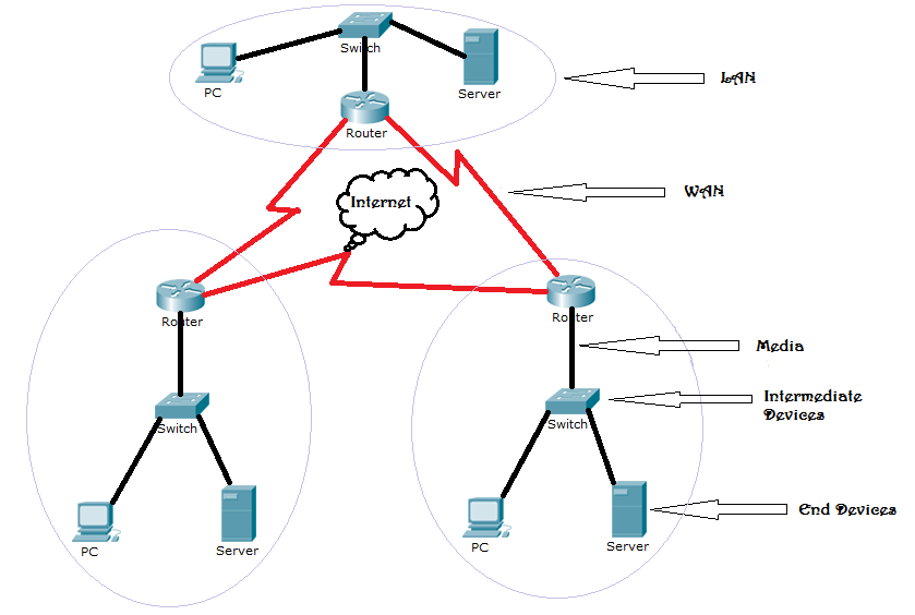 Model your idea of a network after reading chapter 1