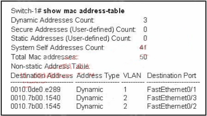 100% Pass CCNA Certification Exam 200-125: 700 Questions and Answers 292