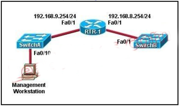 100% Pass CCNA Certification Exam 200-125: 700 Questions and Answers 293