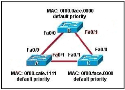 100% Pass CCNA Certification Exam 200-125: 700 Questions and Answers 298
