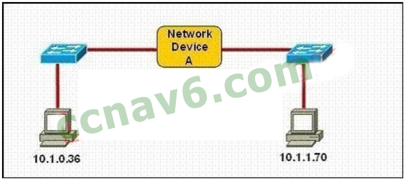 100% Pass CCNA Certification Exam 200-125: 700 Questions and Answers 276