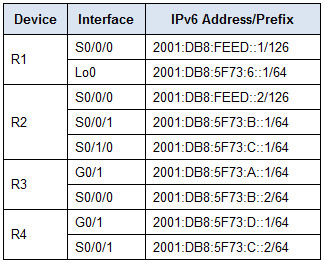 6.4.2.4 Calculating and Configuring an IPv6 Route Summarization Instructions Answers 4