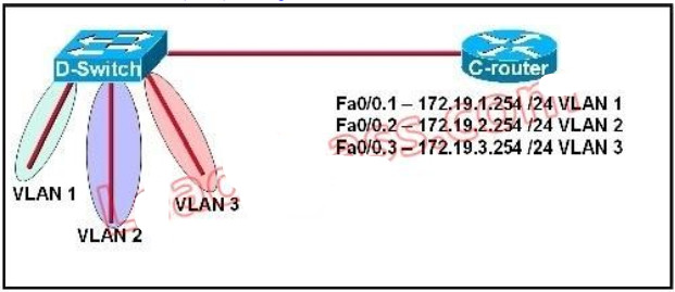 100% Pass CCNA Certification Exam 200-125: 700 Questions and Answers 332
