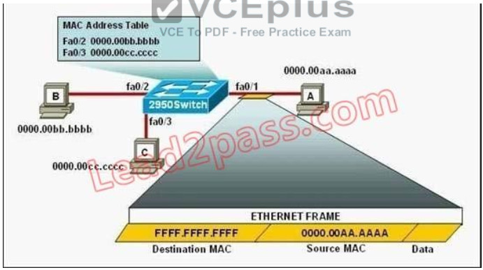 100% Pass CCNA Certification Exam 200-125: 700 Questions and Answers 344